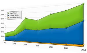 Fim de Jogo - Page views de 2007 a 2013